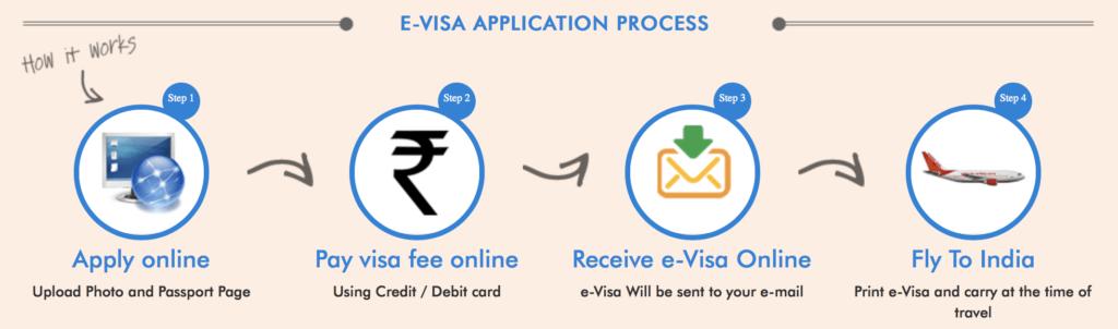 Obtaining an Indian E-Visa